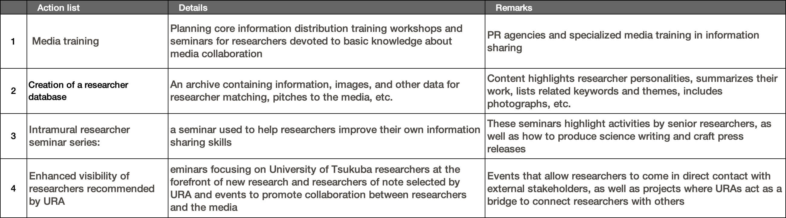 Proposed service for improved dissemination of research results by URA