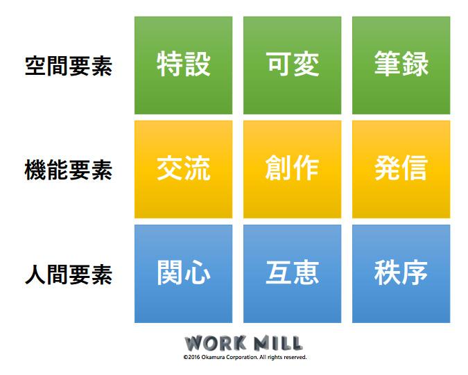 オープンイノベーションスペースに必要な「9つの要素」