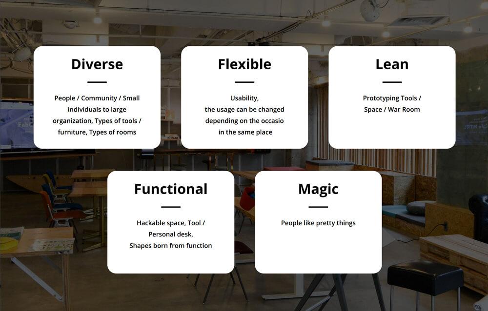 ロフトワークが共創空間をデザインするにあたって重要視しているのが、「Architecture」「Program」「Community」「Communication」「Tools」の5要素。