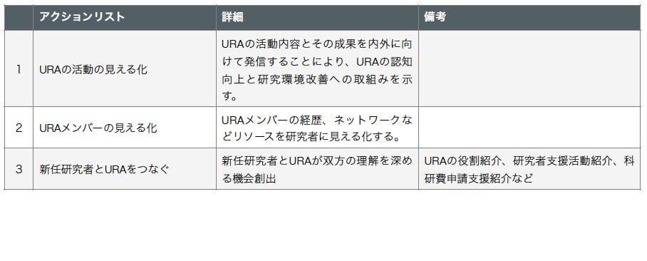 URA活動内容の見える化(案)