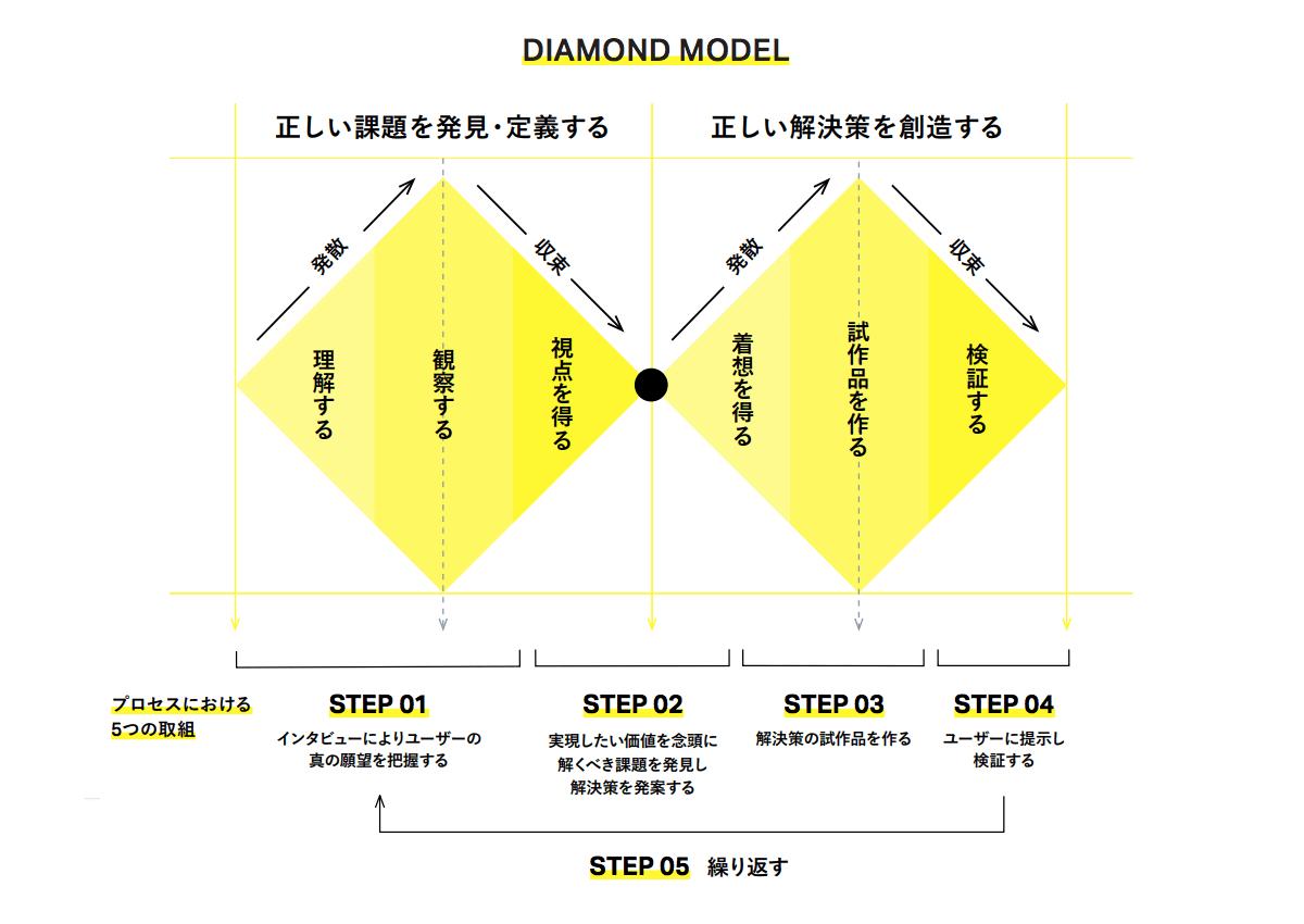 正しい課題解決のためのダブルダイアモンドモデル。(特許庁:デザイン経営プロジェクトレポート より抜粋)