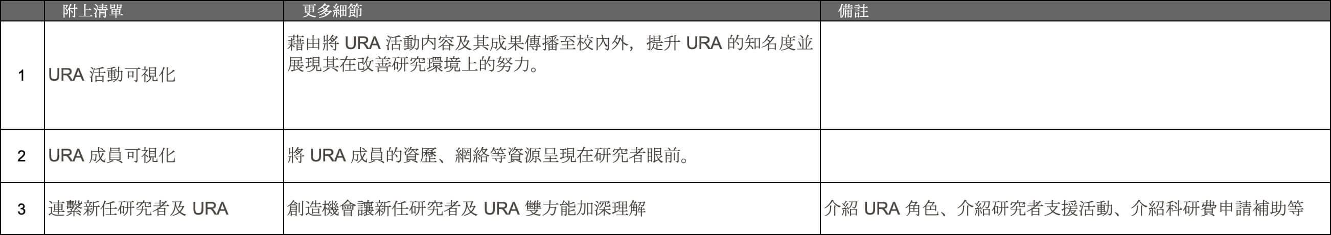 將 URA 的角色及活動可視化
