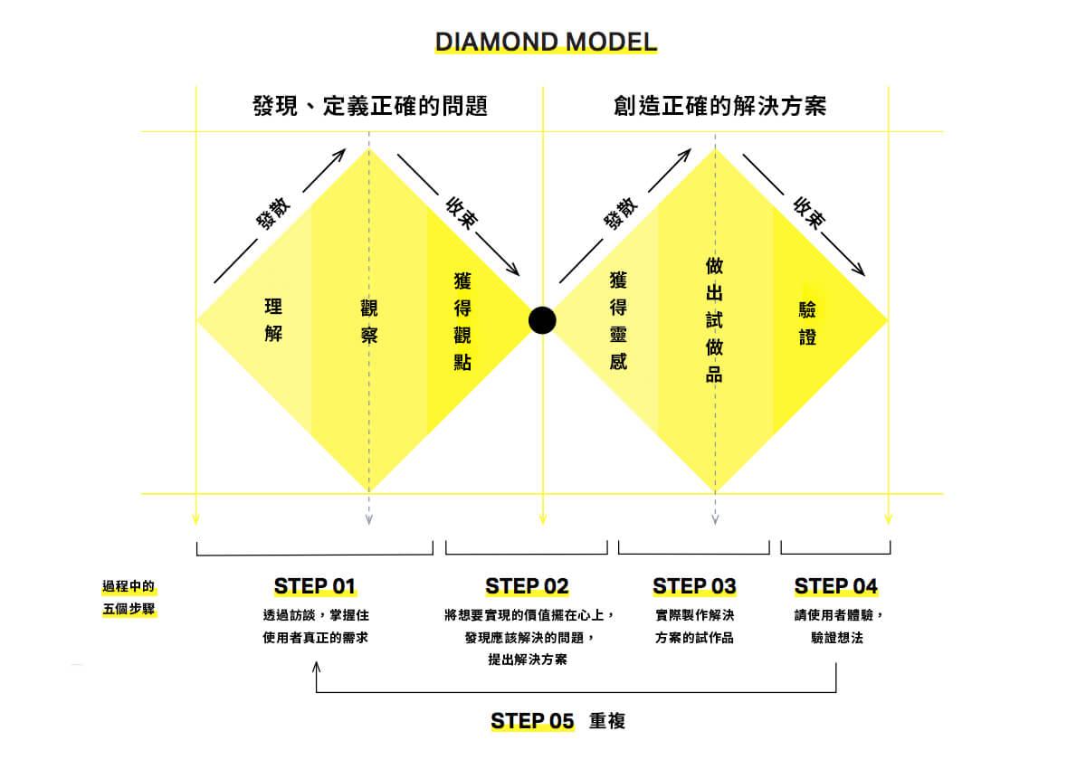 為了正確解決問題的雙鑽石模型(Double Diamond Model)。(節錄自經濟產業省特許廳:設計經營專案報告)